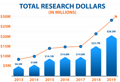 Total Research dollars from 2013 to 2019 graph