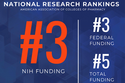 Top funding graphic