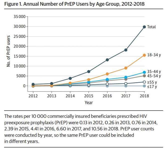 Annual Number of PrEP Users by Age group, 2012-2018