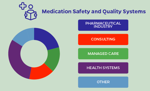 Medication Safety and Quality Systems graphic